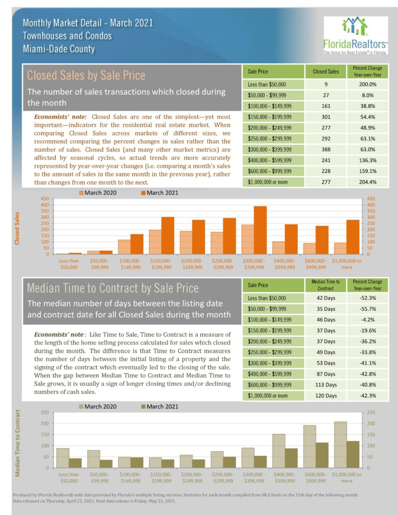 Statistics chart for median sale price and average sale price. Both have year-to-date and monthly statistics.